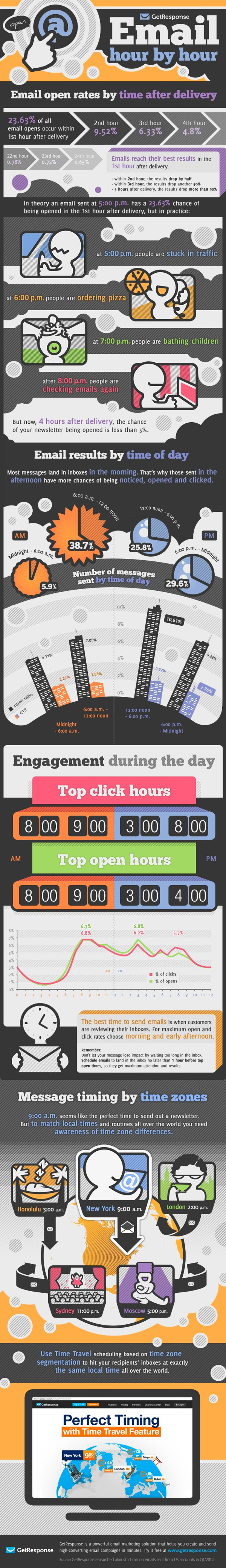 Best-Time-To-Email-Infographic
